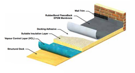 Epdm Rubber Roofing Surebond Roofing